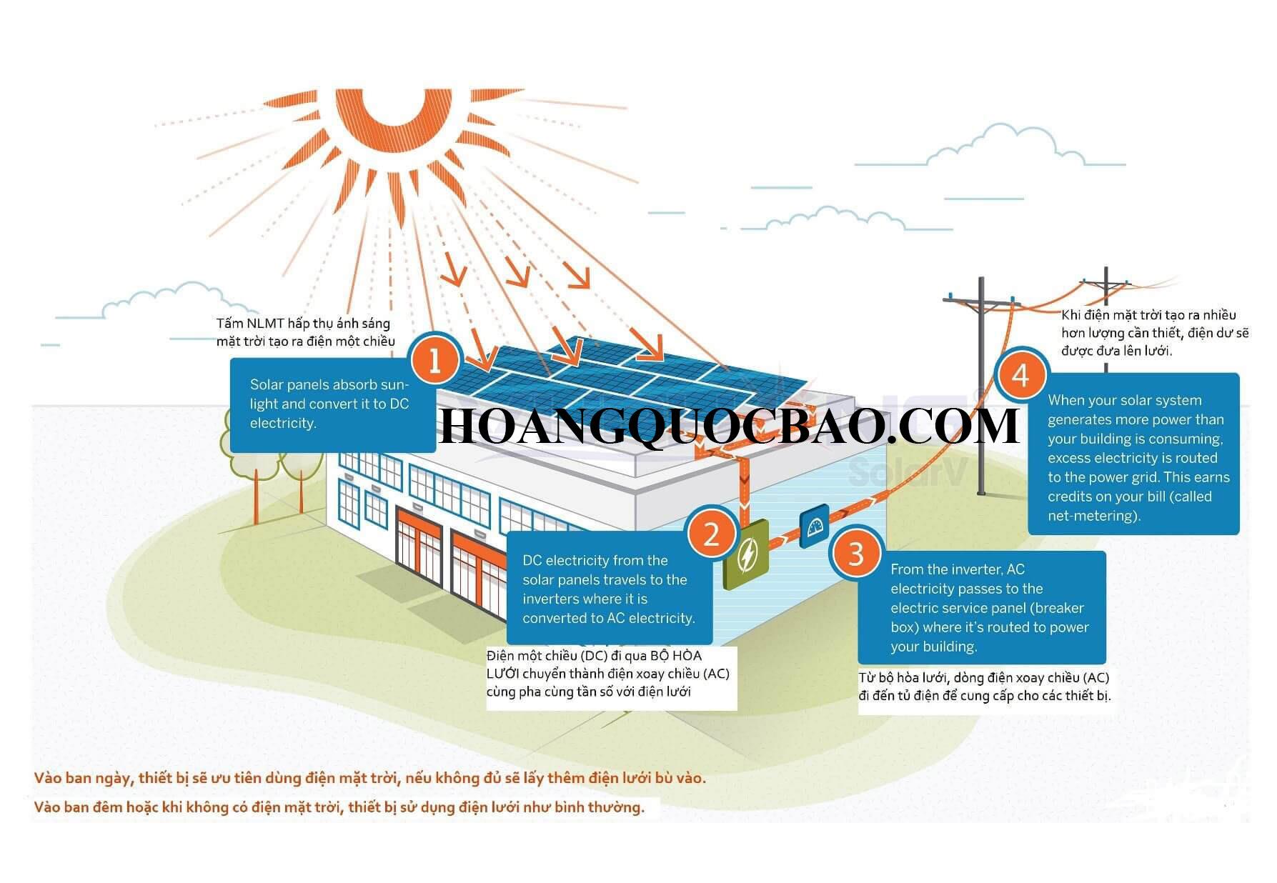 Lắp đặt hệ thống điện hoà lưới năng lượng mặt trời giá rẻ, độ bền 25 năm