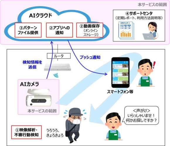 Nhật Bản dùng camera AI nhằm giảm thiểu 40% số vụ